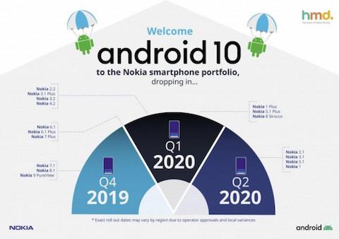 Nokia Android 10 обновление
